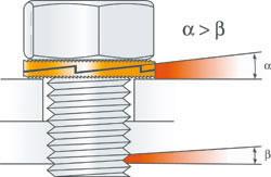 nord-lock防松垫圈机械原理